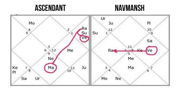 Love & Break up in Horoscope